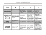 Student Work Reflection Rubric
