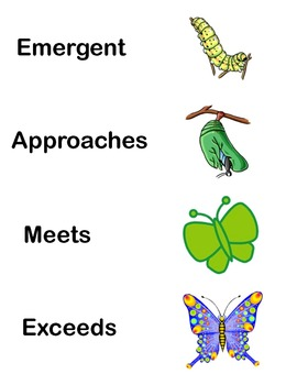 Student friendly Common Core State Standards progress posters butterfly