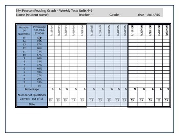 Student/Teacher Data Graph - Pearson Reading Street Weekly Tests - Units 4-6