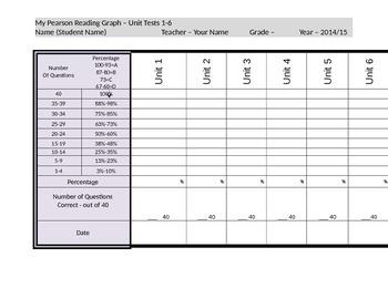 Student/Teacher Data Tracker - Pearson Reading Street Unit Tests
