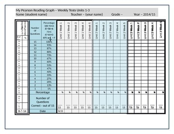 Student/Teacher -Pearson Reading Street Weekly Tests Data Tracker - Units 1-3