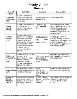 Types of Nouns Study Guide