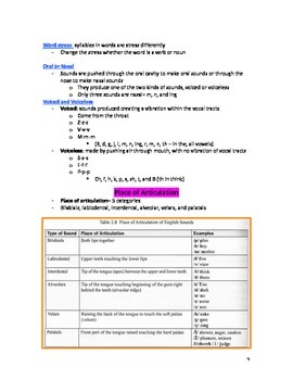 Study Guide for ESOL Praxis II 0361 Test- Articulatory Phonetics