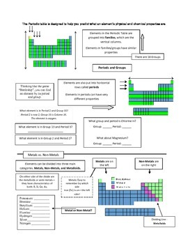 Study Guide for Periodic Table Test
