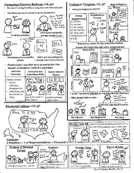 Civics and Economics study guide - Perfect for visual or struggling learners