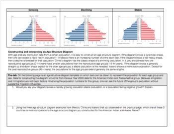Studying Human Populations: Age Pyramids