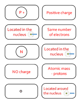 Subatomic Particles Card Sort