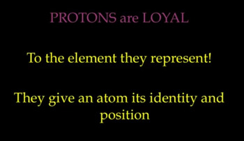 Subatomic Particles Song (Parts of the Atom)