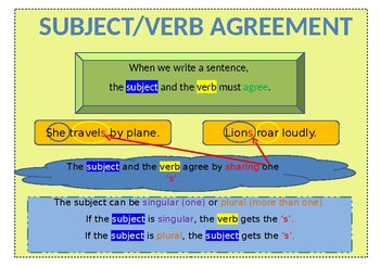Subject Verb Agreement Poster - good for ESL students