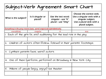 Subject-Verb Agreement Smart Chart by Dianne Watson
