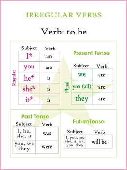 Subject Verb Agreement and Tenses (Student Dictionary)