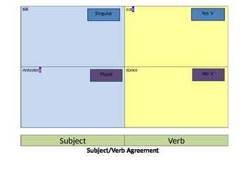 Subject/Verb Agreement - Poster and Printable