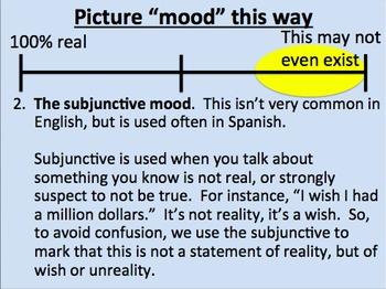 Subjunctive Mood Pre-Teaching