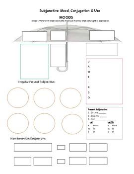 Subjunctive: Notes & Cheat Sheets with Key - Umbrella analogy, UAWEIRDO, Game