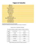 Subjunctive - Trigger Words (Indicative, UAWEIRDO, ESCAPA)