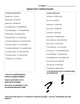 Subjunctive vs Indicative Expression Sheets