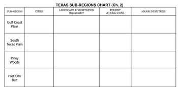 Subregions of Texas Jigsaw Activity