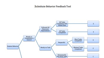 Substitute Class Behavior Feedback Tool