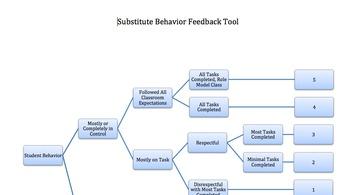 Substitute Class Behavior Feedback Tool