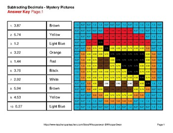 Subtracting Decimals - Color-By-Number Math Mystery Pictures