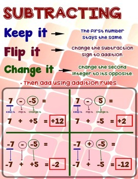 Subtracting Integers Anchor Chart/Poster with Cards for Students Math Journals