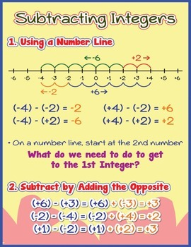 Subtracting Integers Poster/Anchor Chart with Cards for St
