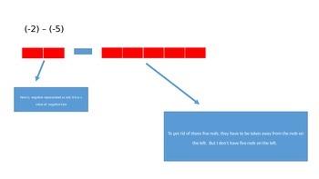 Subtracting Integers Using Visual Tiles