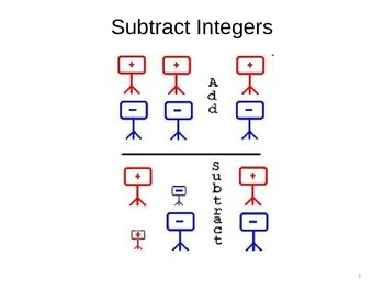 Subtracting Integers in Direct Instruction Lesson