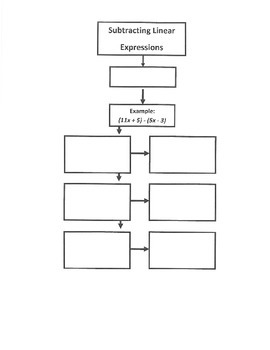 Subtracting Linear Expressions - Flow Map (7.EE.1; Mathematical Pract. 1,2,3,4)