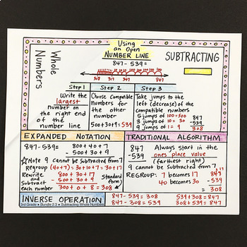 Doodle Notes - Subtracting Whole Numbers Foldable Math Doodles
