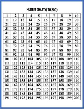 Subtracting on a 200's Chart