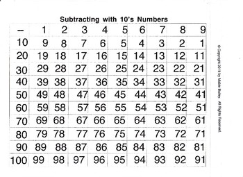 Subtracting with 10's Numbers