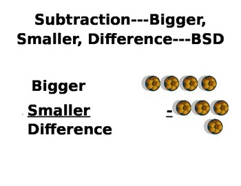 Subtraction (Bigger, Smaller, Difference) Thinking Pattern Poster