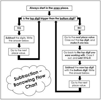 Subtraction - Borrowing Flow Chart
