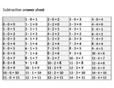 Math---Subtraction  Facts self correcting  answers sheet