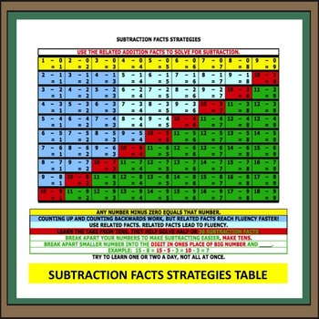 Subtraction Facts Strategy Table