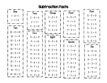 Subtraction Facts to 10