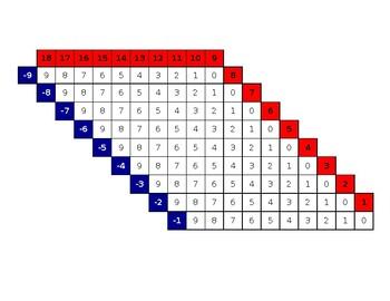 Subtraction Finger Chart