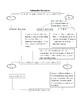 Subtraction Flow Chart