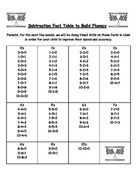 Subtraction Fluency Practice through a difference of 10