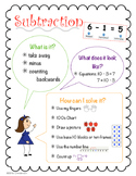 Subtraction Poster/ Anchor Chart