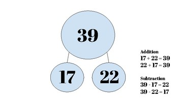 Subtraction Practice Using Number Bonds, Decomposition, and Place Value Mats
