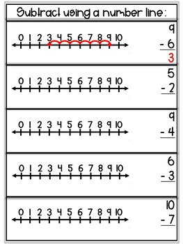 Subtraction Practice Within 10: Using a Number Line