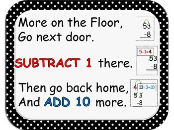 Subtraction Rules Poster