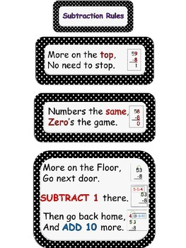 Subtraction Rules Student Page