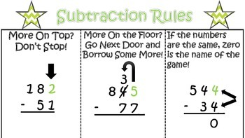 Subtraction Rules Organizer