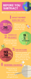 2 Digit Subtraction Steps Infographic