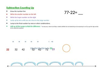 Subtraction- Two Digit Numbers with Common Core Strategies