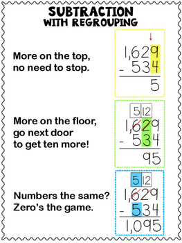 Subtraction with Regrouping Anchor Charts/Reference Sheets