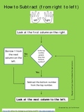 Subtraction with Regrouping Flow Chart